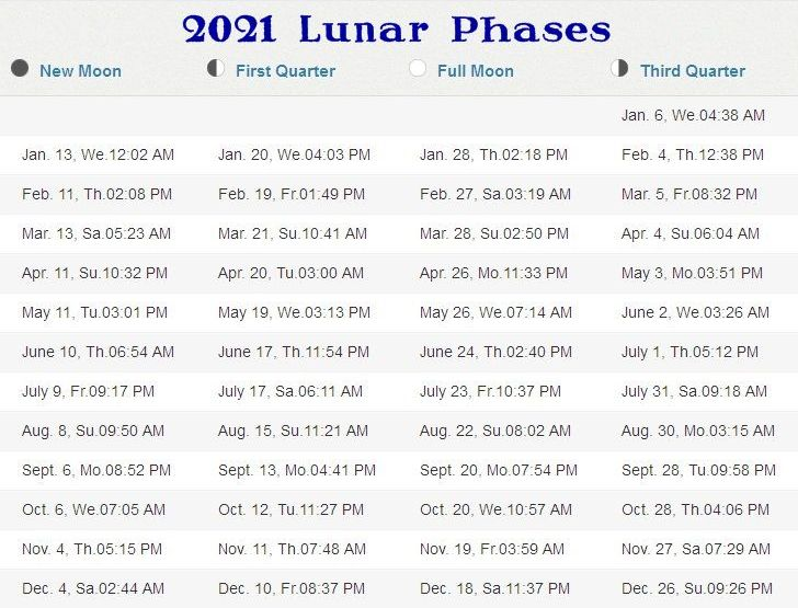 New Moon 2021 Calendar Phases of the Moon 2021 2025 STORMFAX®