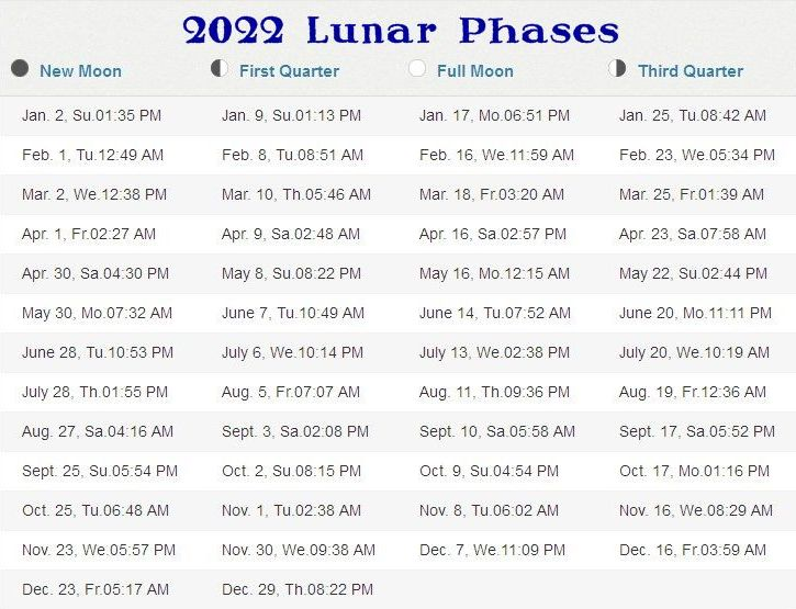 Moon Phases Calendar 2022.Phases Of The Moon 2021 2025 Stormfax