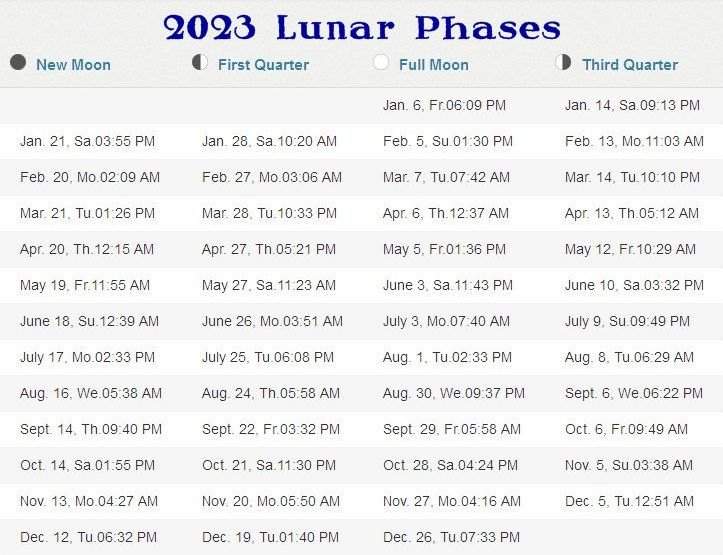 2022 Calendar With Moon Phases.Phases Of The Moon 2021 2025 Stormfax
