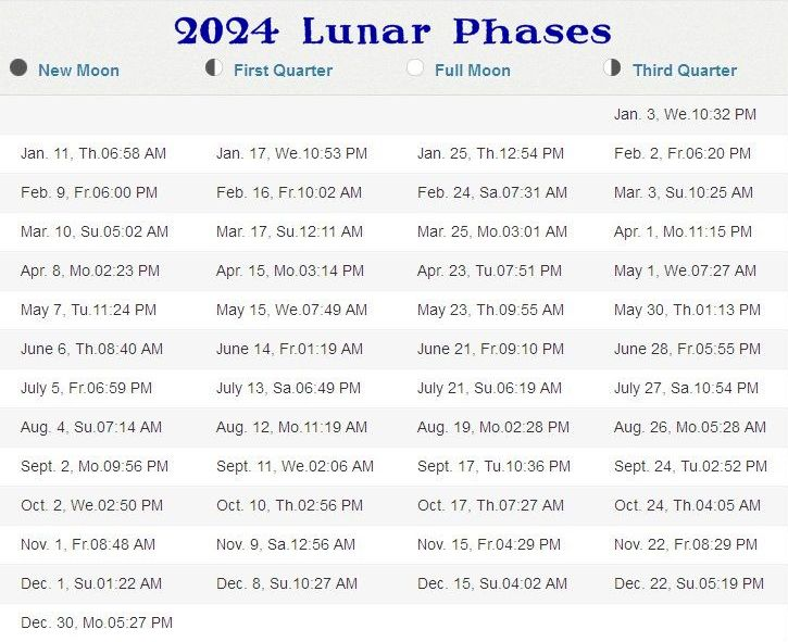 New Moon August 2020.Phases Of The Moon 2020 2025 Stormfax