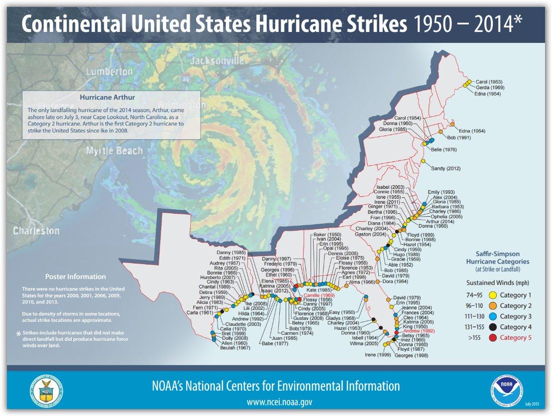 Stormfax® Weather Almanac